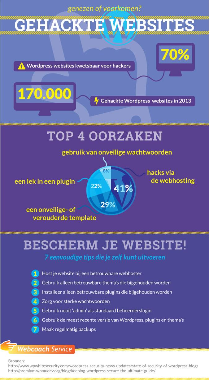 Wordpress beveiliging infographic